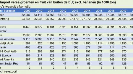 FruitNews: Импорт фруктов в ЕС за 10 лет вырос на 20% - FruitNews.RU