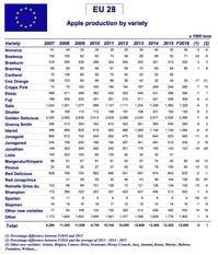 Apple production by variety