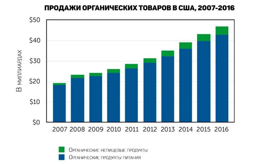 FruitNews: FruitNews.RU | Продажи органических продуктов в США превысили $40 млрд