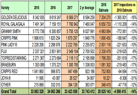 HORTGRO apple export estimate at the end of week 18